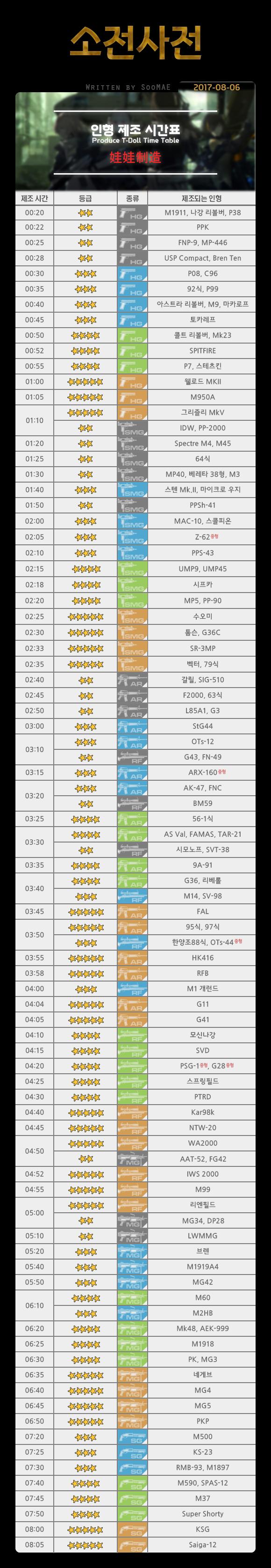 [소전사전] 인형 제조 시간표.png