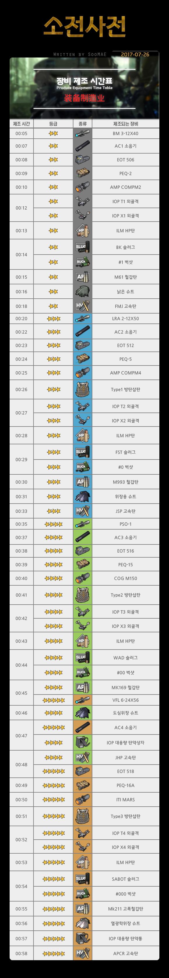 [소전사전] 장비 제조 시간표 - Alpha.png