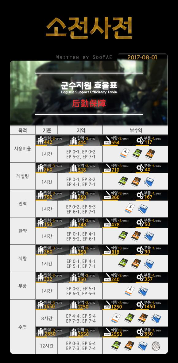 [소전사전] 군수지원 효율표.png