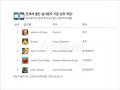 [앱애니] 중국 안드로이드 앱 사용 지표 출시