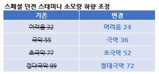 스페셜_던전_스태미나_최종2.png