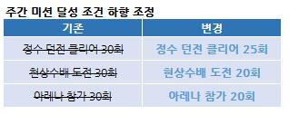 주간_미션_하향_조정.png