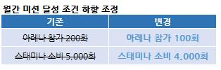 월간_미션_하향_조정.png