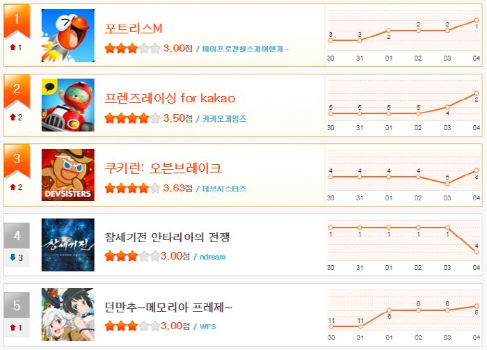 크기_헝앱 11월 1주차 순위(1~5).png