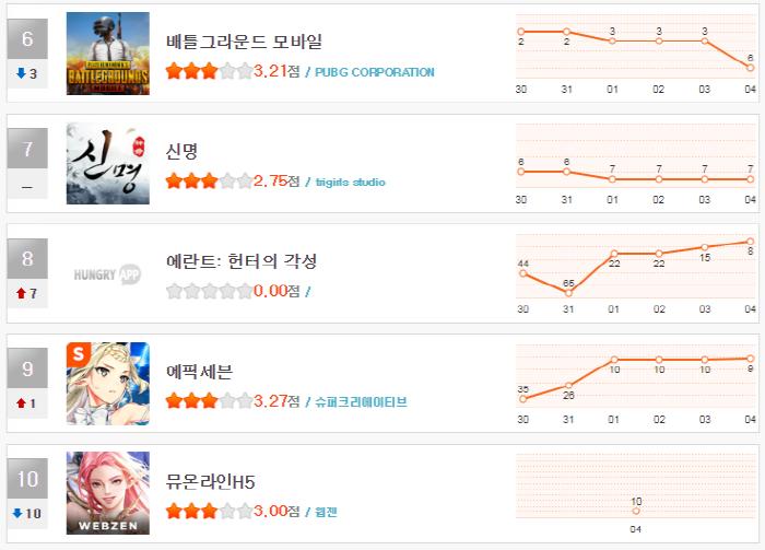 크기_헝앱 11월 1주차 순위(6~10).png