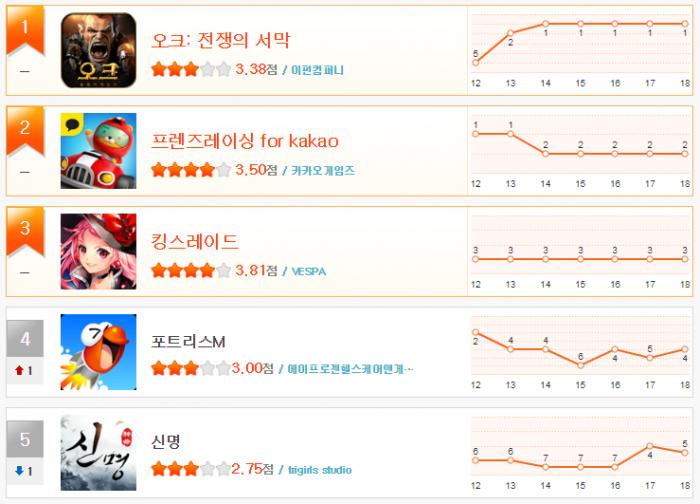 크기_헝앱 11월 3주차 순위(1~5).png