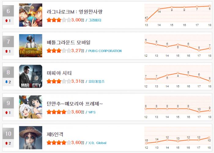크기_헝앱 11월 3주차 순위(6~10).png
