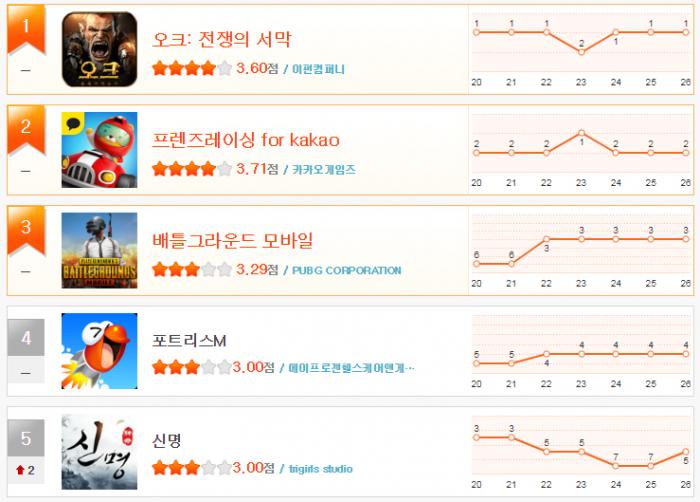 헝앱 11월 4주차 순위(1~5).png