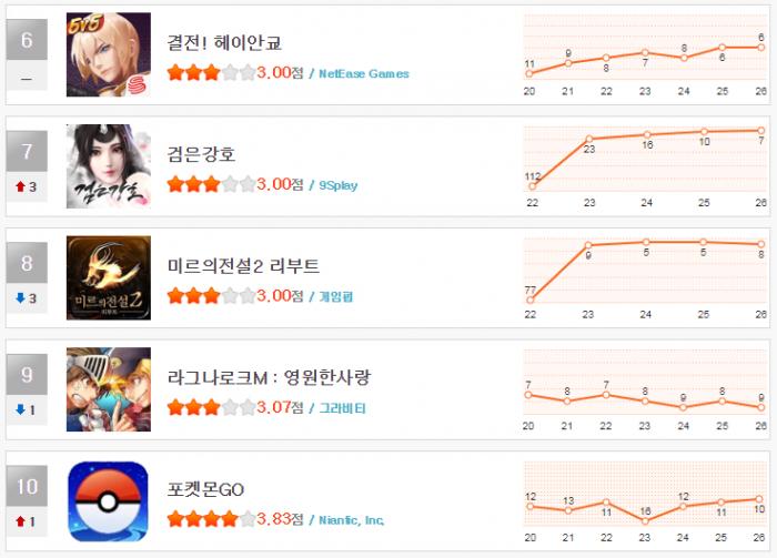 헝앱 11월 4주차 순위(6~10).png