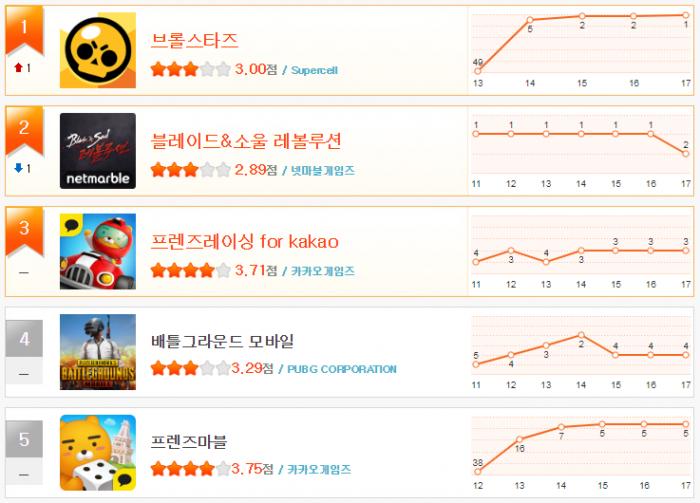 헝그리앱 순위 12월3주차(1~5).png
