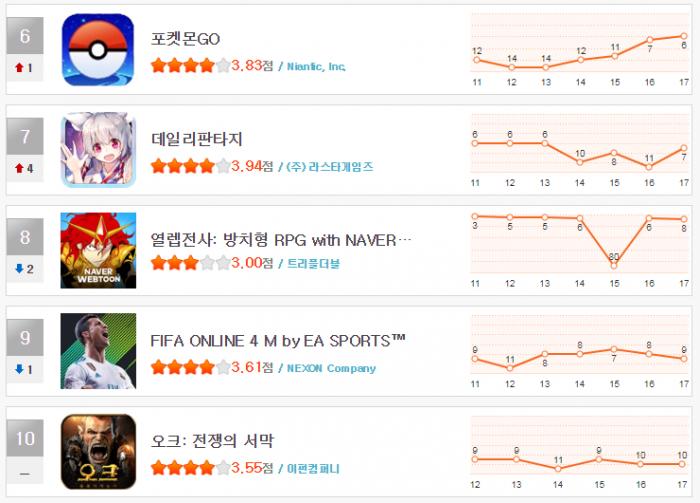 헝그리앱 순위 12월3주차(6~10).png