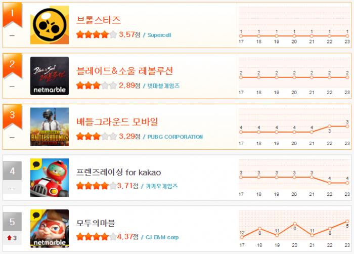 헝앱 순위_12월4주(1~5).png