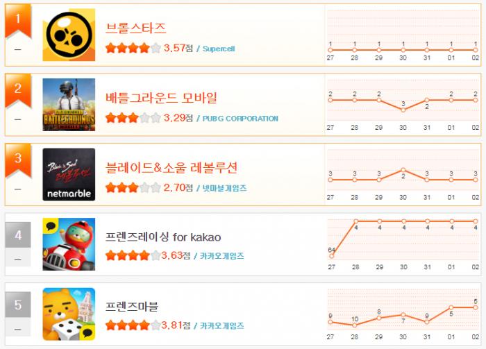 헝앱 순위_1월1주(1~5).png
