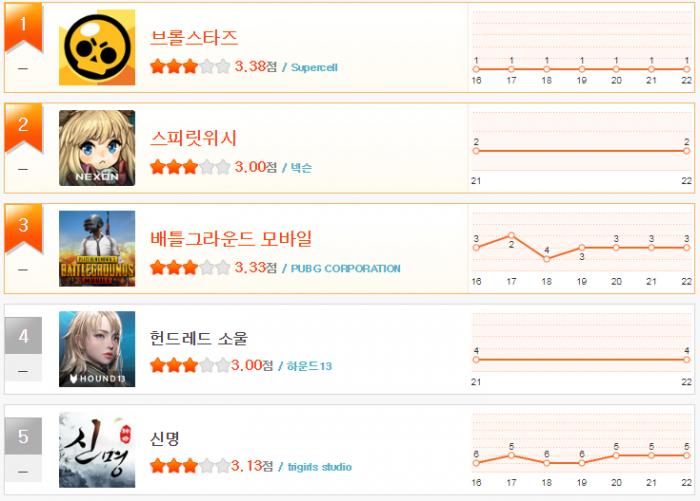 헝앱 순위 1월 4주(1~5).png