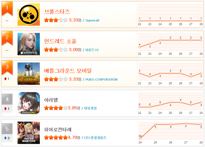 헝앱 순위 1월 5주(1~5).png