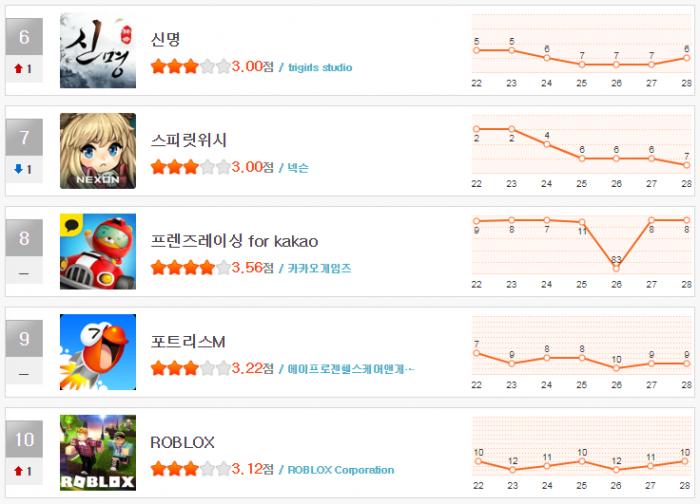 헝앱 순위 1월 5주(6~10).png