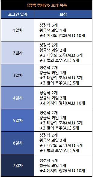 컴백_캠페인_보상.png