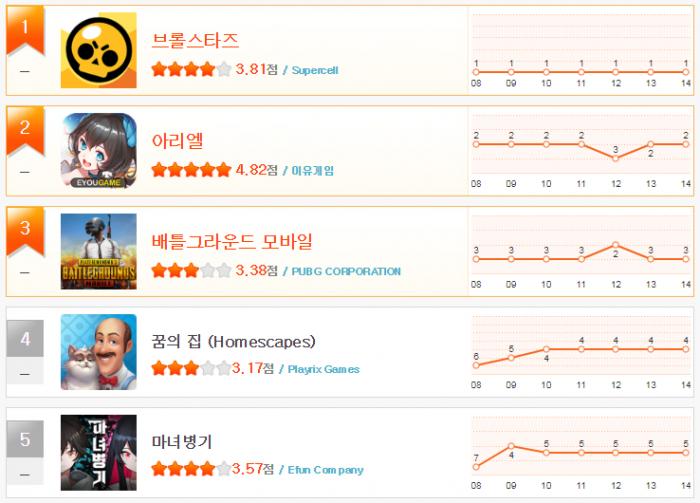헝앱 순위_3월 2주(1~5).png
