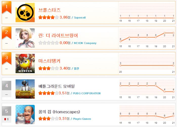 헝앱 순위_3월 3주(1~5).png