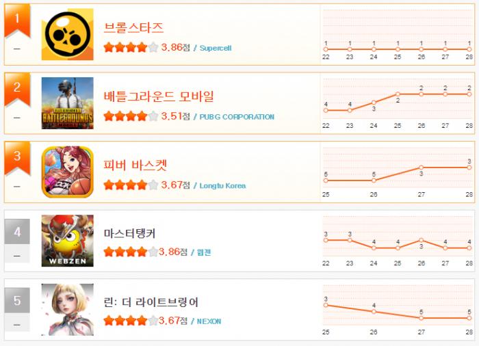 헝앱 순위_3월 4주(1~5).png