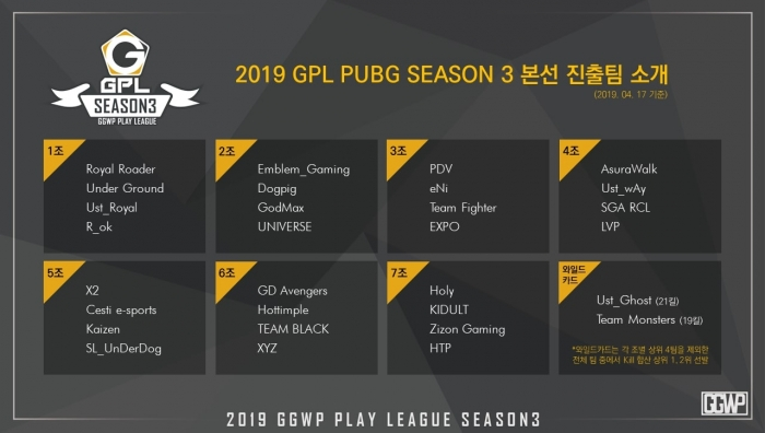 GPL PUBG 시즌3 예선 종료, 본선 진출팀..