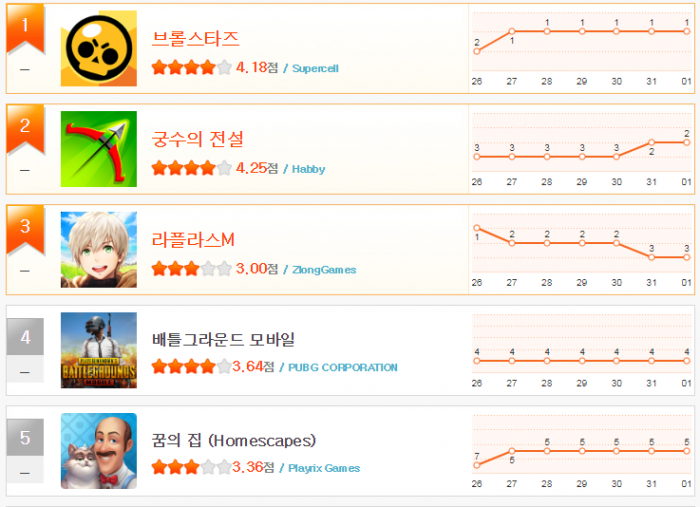 헝앱 순위_7월 5주차(1~5).png