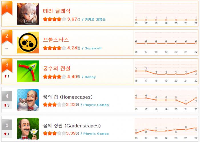 헝앱 순위_8월 3주차(1~5).png