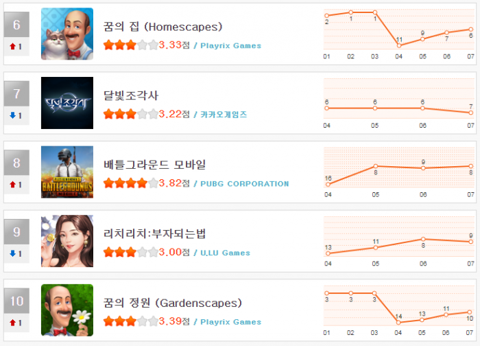 헝앱 순위_11월 1주차(6~10).png