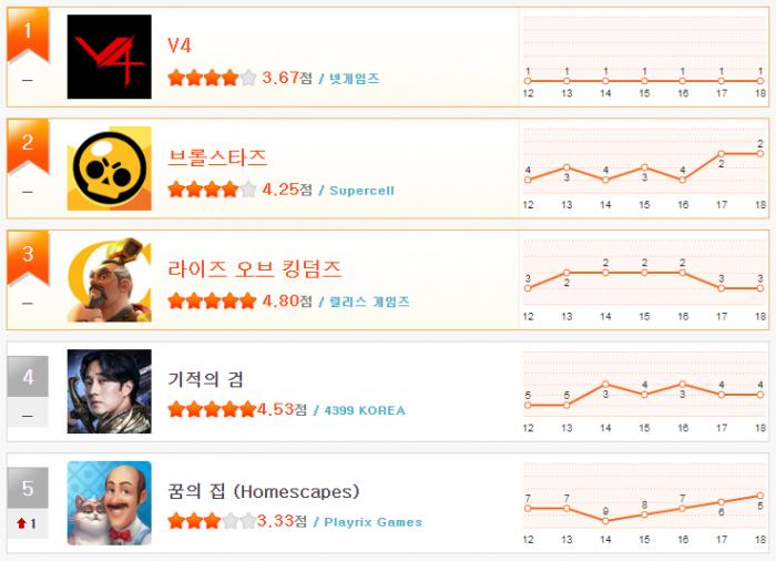 헝앱 순위_11월 2주차(1~5).png