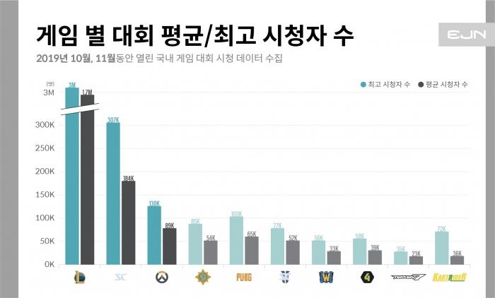 [이제이엔] 게임 별 대회 평균, 최고 시청자수.jpg