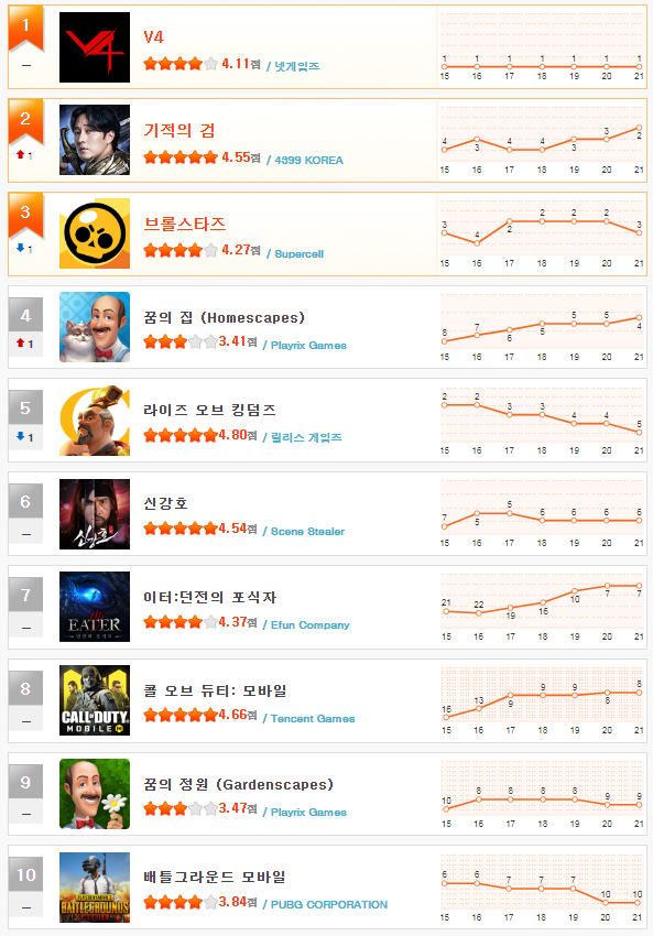 헝앱 순위_11월 3주차(1~10).png