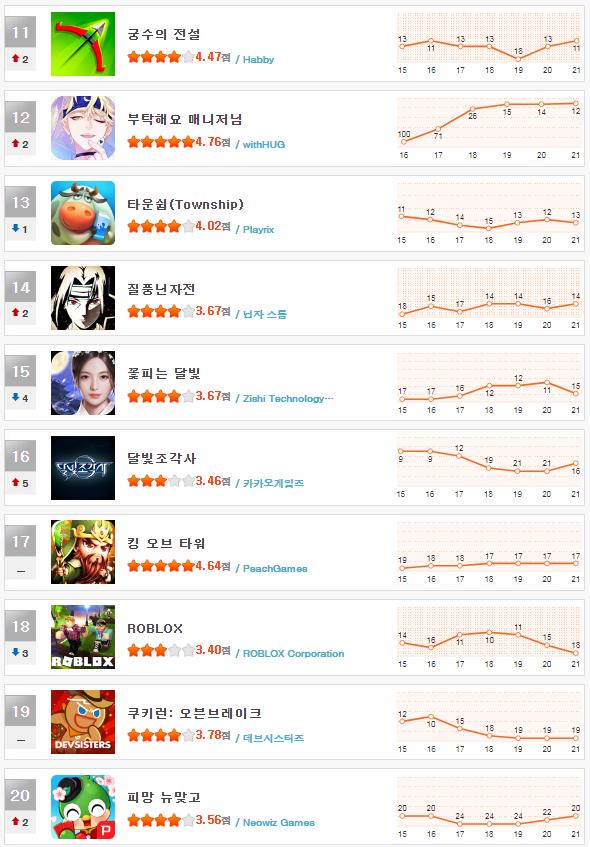 헝앱 순위_11월 3주차(11~20).png
