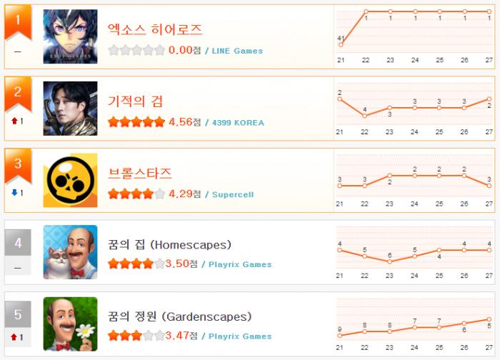 헝앱 순위_11월 4주(1~5).png