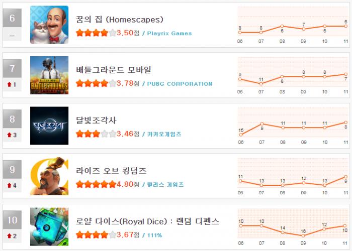 헝앱 순위_12월 2주(6~10).png