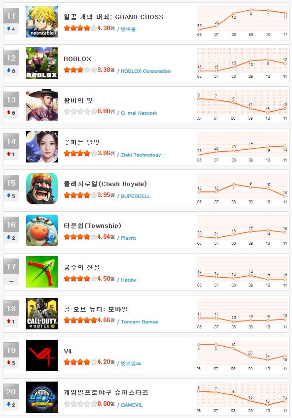 헝앱 순위_12월 2주(11~20).png