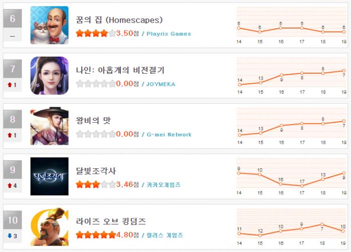 헝앱 순위_12월 3주(6~10).png