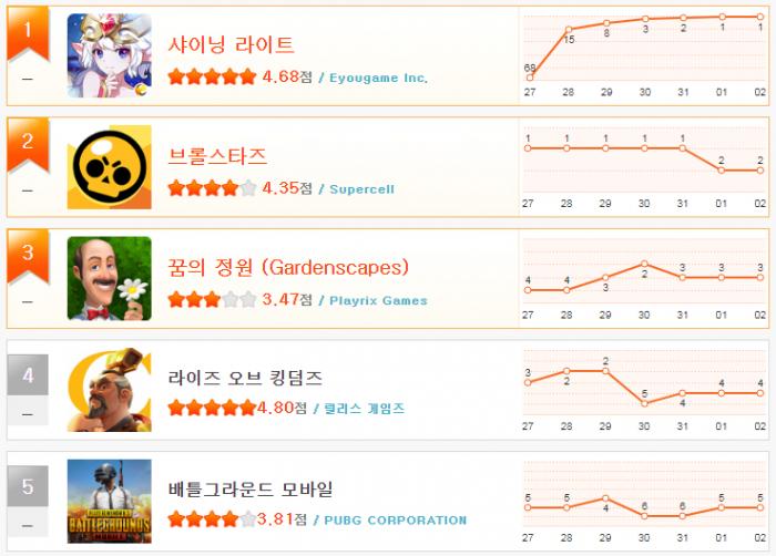 헝앱 순위_1월 1주(1~5).png