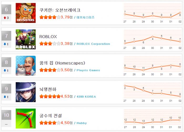 헝앱 순위 1월 1주(6~10).png