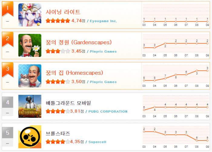 헝앱 순위_1월 2주(1~5).png