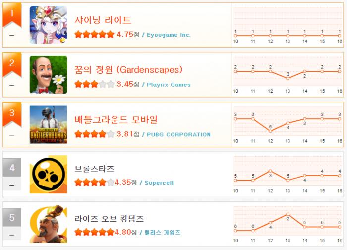 헝앱 순위_1월 3주(1~5).png