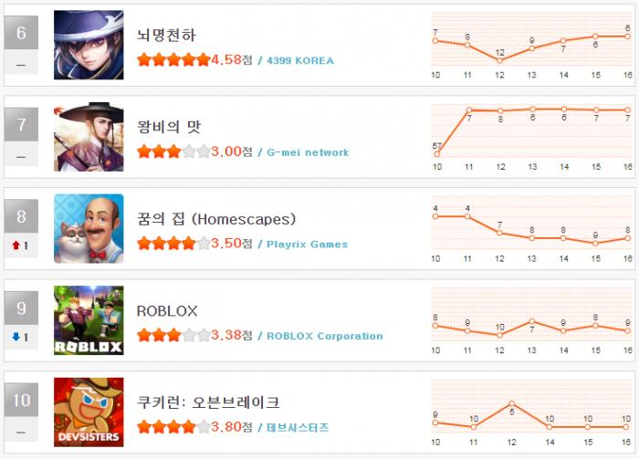 헝앱 순위 1월 3주(6~10).png