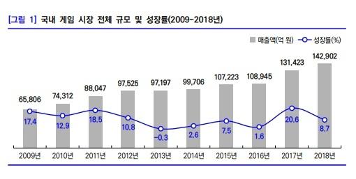 그림1_게임산업 성장율 2009_2018.jpg
