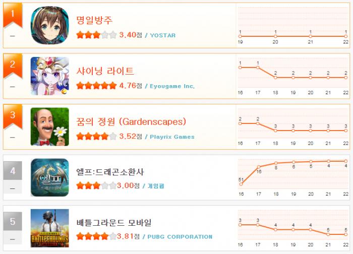 헝앱 순위_1월 4주(1~5).png