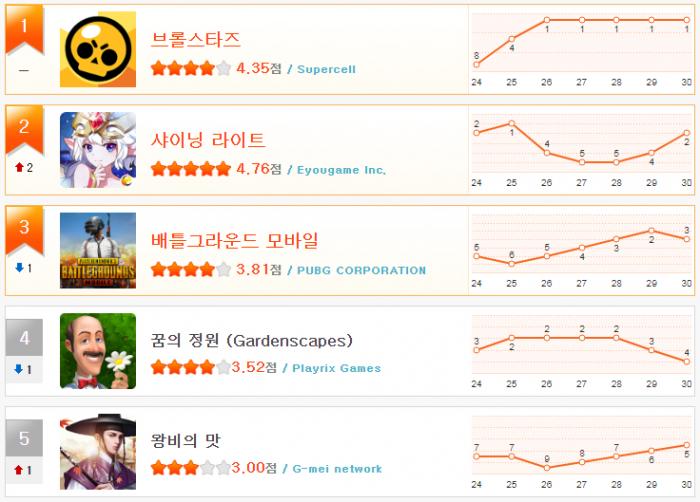 헝앱 순위_1월 5주(1~5).png