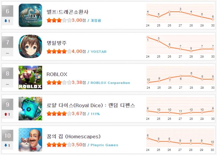 헝앱 순위_1월 5주(6~10).png