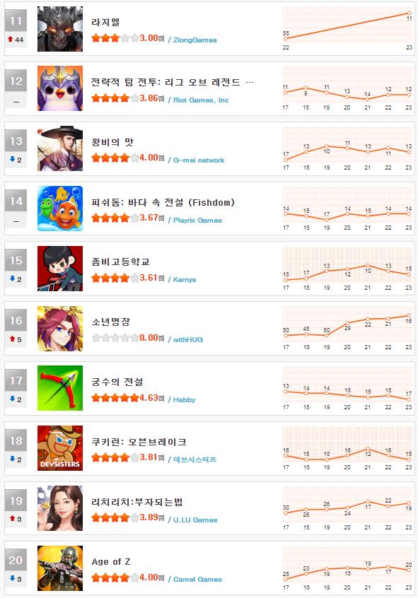 헝앱 순위_4월 4주(11~20).png