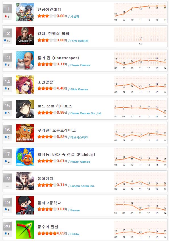 헝앱 순위_5월 2주(11~20).png