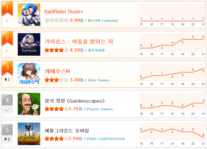 헝앱 순위_5월 3주(1~5).png
