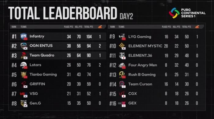 배틀그라운드 PCS1 아시아 1주 차 결과.jpg
