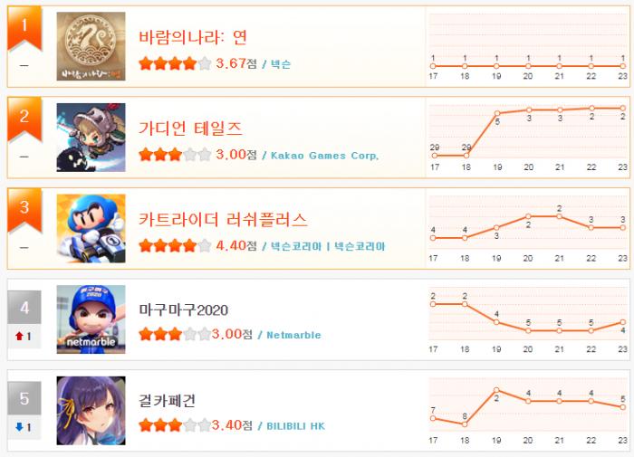 헝앱 순위_7월 4주(1~5).png